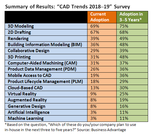 Cad Trends Survey Covers More Technologies But Yields Few Surprises Cadalyst