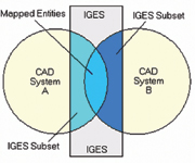 Figure 2. Each CAD system supports a subset of the IGES standard. The entity types supported by both systems are mapped from the sending system to the receiving system. Other entities within the subset may be ignored.