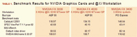 Table 1. Benchmark Results for NVIDIA Graphics Cards and @Xi Workstation