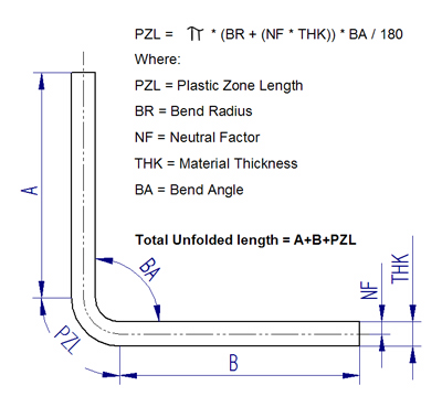 Sheet metal bending radius formula