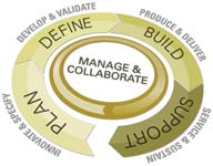 Figure 1. PLM Teamcenter focuses on management and collaboration for planning, defining, building and supporting products throughout their entire lifecycle.