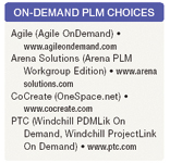 On-demand PLM choices