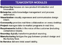 Teamcenter modules