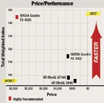 Price/Performance