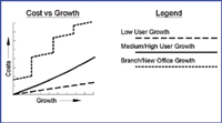 Figure 1. The type of growth expected by your company affects the costs you should include in your budget.