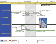 Figure 1. Both Turner and Gilbane use industry-standard Primavera software to generate CPM for management of their projects.