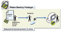 Figure 1. Pinion Desktop Packager secures engineering design files with multilevel security.