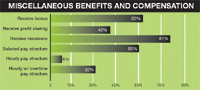 Figure 3. CAD managers receive various benefits and compensation in addition to their salaries.