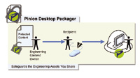 Pinion Desktop Packager secures engineering design files with multilevel security.