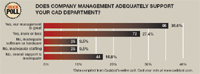 Does Company Management Adequately Support  Your CAD Department?