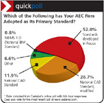 Which of the Following has Your AEC Firm Adopted as Its Primary Standard?