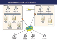 Figure 2. Newforma Project Center consists of easy-to-install client components (for desktops or laptops) and servers that can work in a single office or a multioffice firm.