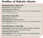 Profiles of Robotic Giants