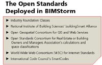 The Open Standards Deployed in BIMStorm