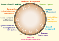 Figure 1. The AEC software market is like a clock, with different product functions representing each hour.