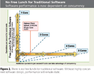 Figure 2. There is no free lunch for traditional software. Without highly concurrent software design, performance will remain static.