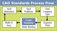 CAD Standards Process Flow