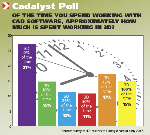 Cadalyst Poll Summer 2012