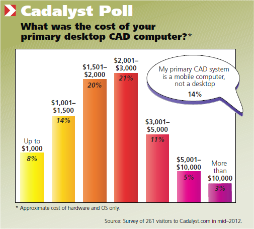 Cadalyst Poll: What was the cost of your primary desktop CAD computer?