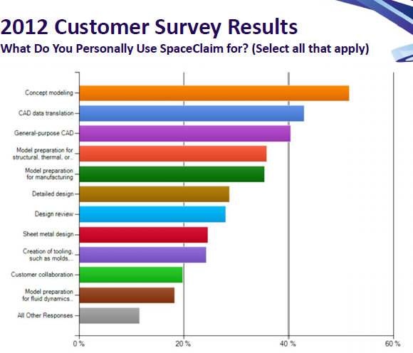 2012 Customer Survey Results