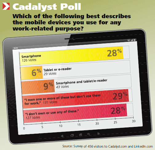 Cadalyst Poll: Which of the following best describes the mobile devices you use for any work-related purpose?