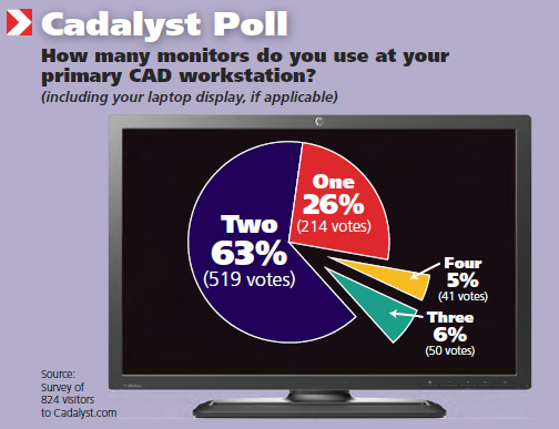 How many monitors do you use at your primary CAD workstation?