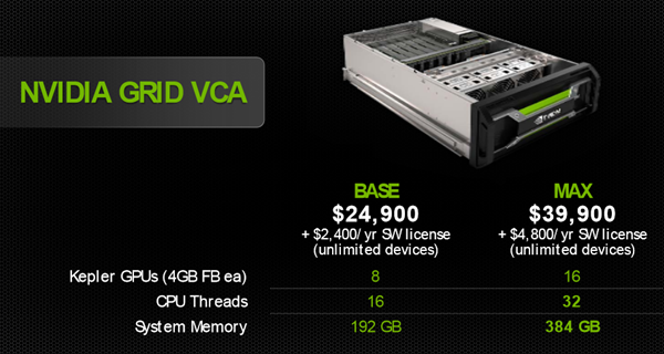 NVIDIA GRID visual computing appliance - models and pricing