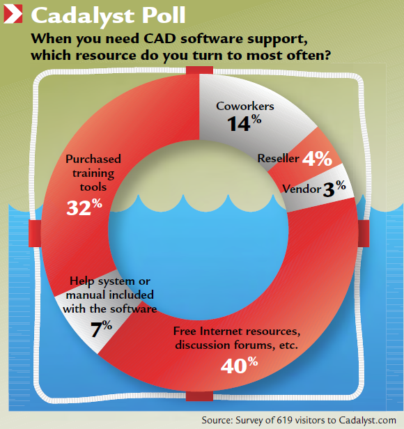 Cadalyst Poll: When you need CAD software support, which resource do you turn to most often?