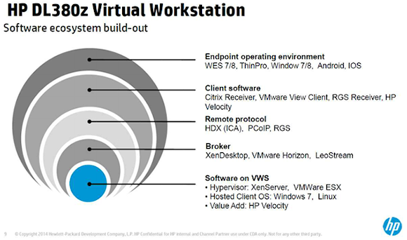 The virtual workstation software ecosystem supports a variety of end-point operating systems. Source: HP.