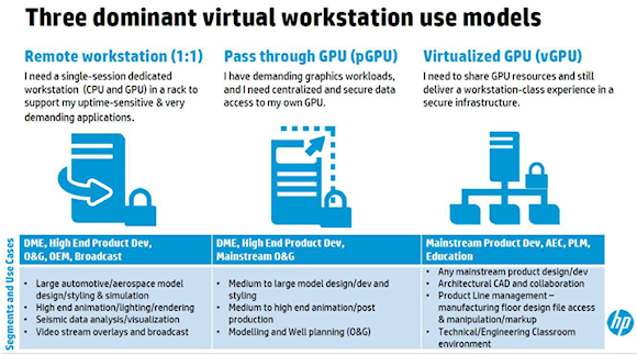 Virtual workstation environments can be configured in a variety of ways depending on the type of user. Source: HP.