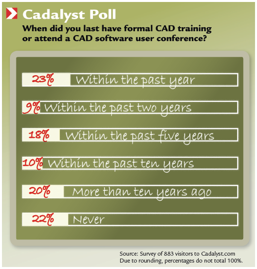 Cadalyst Poll: When did you last have formal CAD training or attend a CAD software user conference?