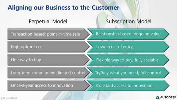 Perpetual vs. subscription (rental) comparison matrix. Image courtesy of Autodesk.