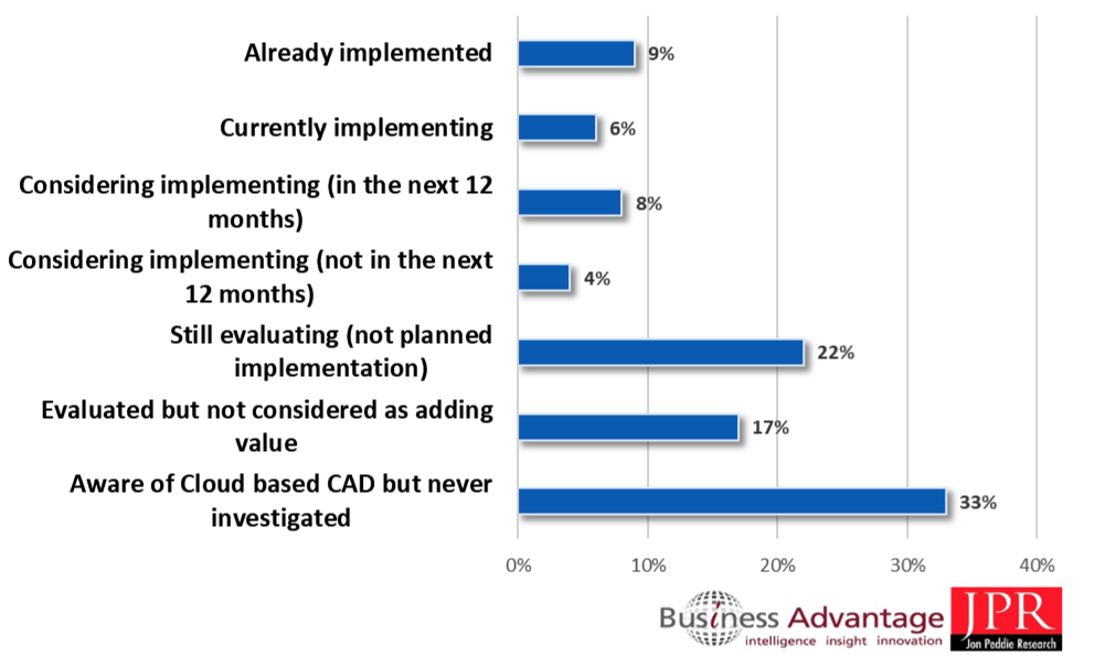 Cad In The Cloud Is Coming Eventually Cadalyst
