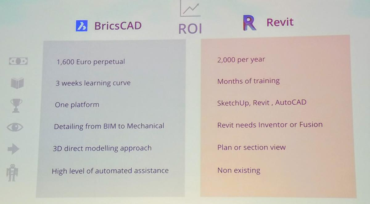 Bricsys: We're Not Holding Back on DWG, Part 3   Cadalyst