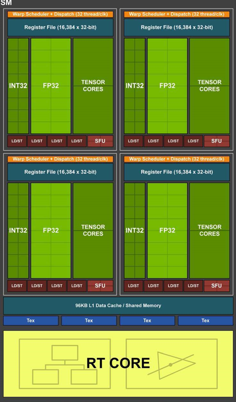 Turing's Streaming Multiprocessor with RT Core. (Source: NVIDIA)