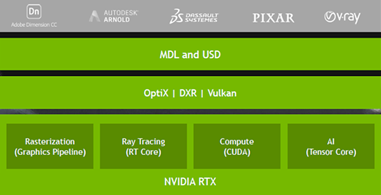 NVIDIA RTX middleware exposes its Turing hardware and AI acceleration to applications. (Source: NVIDIA)
