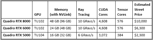 Specifications for the first round of high-end NVIDIA Quadro GPUs leveraging the new Turing technology. (Source: Nvidia)
