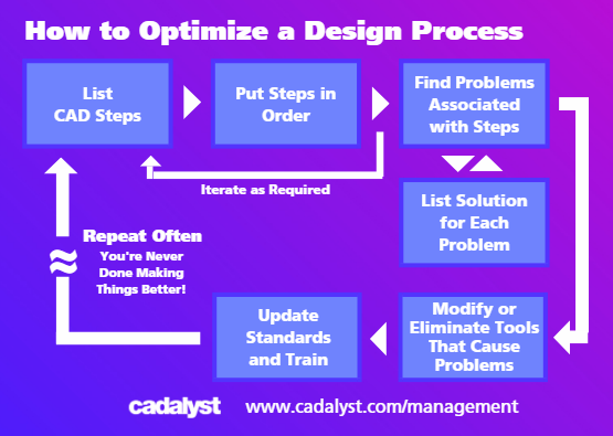 How to Optimize a Design Process