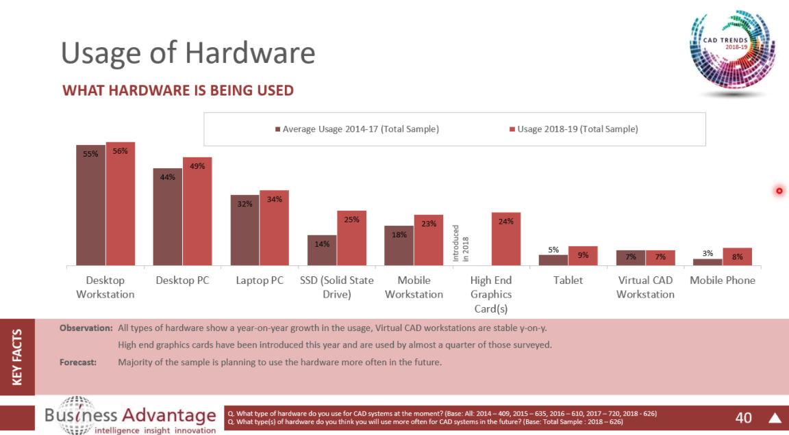 Hardware Use; click to enlarge