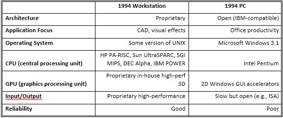Table 1. Technology separating workstations and PCs in 1994 were both obvious and dramatic.
