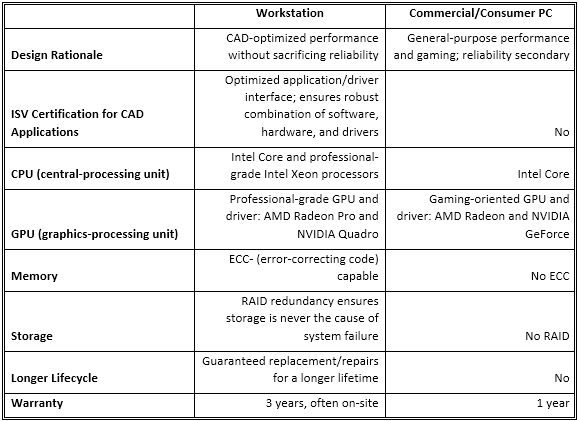 Table 2. Typical differentiators of workstations, some of which have nothing to do with hardware specifications.
